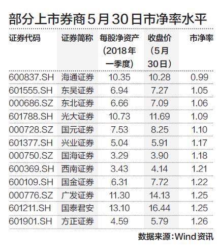 """海通证券破净什么原因 券商股""""最悲观""""的时候到了?"""