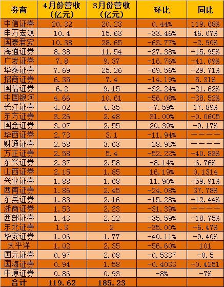 """4月券商行业净利下滑50% 方正等3家亏损华泰""""滑铁卢"""""""