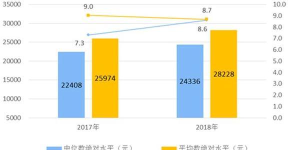 人均收入28228元 比上年名义增长8.7% 详情介绍