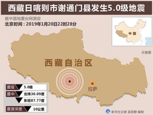 西藏谢通门县地震 震级几级 有没有伤亡情况