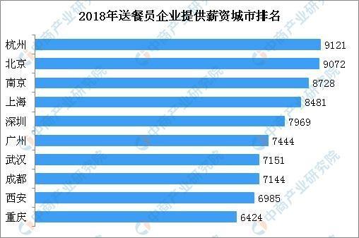 送餐员月薪7750元 杭州/北京/南京薪资排名前三 详情介绍