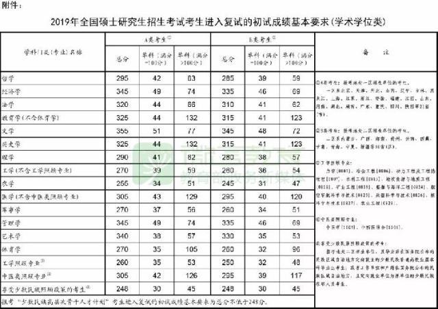 2019考研国家线 快看你上线了吗 详情介绍