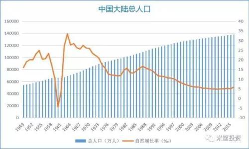 2018中国人口图鉴 2019中国人口数据 详情介绍