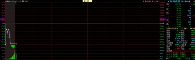 海康威视大跌 这是什么情况 最近一个月跌超20%